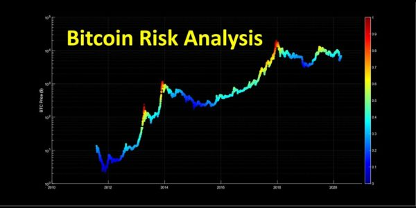 Bitcoin Risk and Price Analysis − 稼げる投資系口コミ情報サイト【Trade Center】