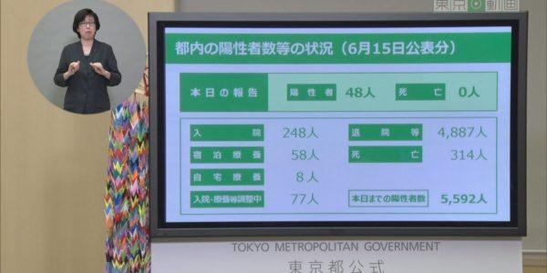 令和2年6月15日 東京都新型コロナウイルス感染症最新情報 ~モニタリングレポート~ <アーカイブ版> − アフィリエイト動画まとめ