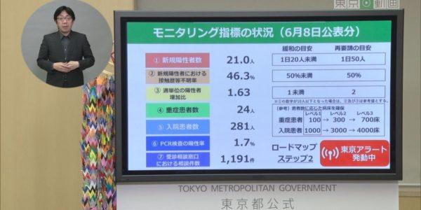 令和2年6月8日 東京都新型コロナウイルス感染症最新情報 ~モニタリングレポート~ <アーカイブ版> − アフィリエイト動画まとめ